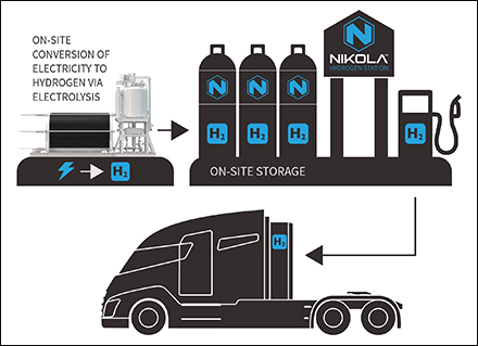 NEL nikola hydrogen FCV fuel cell vehicles